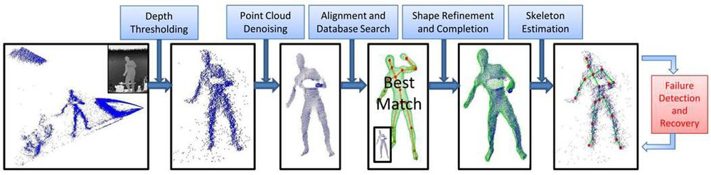 "Algorithm overview from ""Accurate 3D Pose Estimation From a Single Depth Image"" by Mao Ye, Xianwang Wang, Ruigang Yang, Liu Ren and Marc Pollefeys"