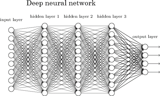 Schematic example of a Neural Network