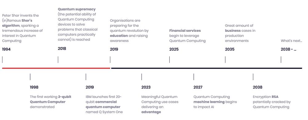 Quantum Computing timeline