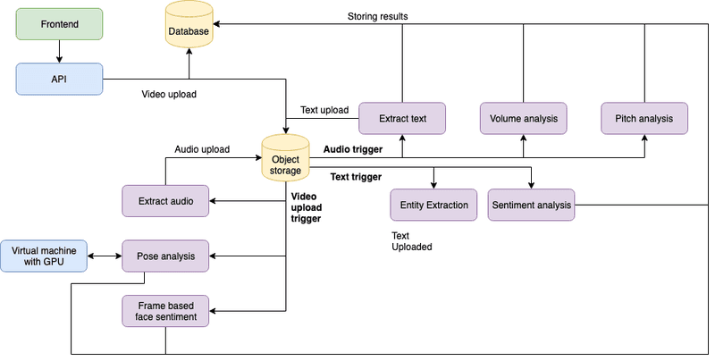 The architecture, showing what cloud functions are triggered by what events