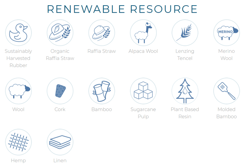 Some of EarthHero's renewable resource logos