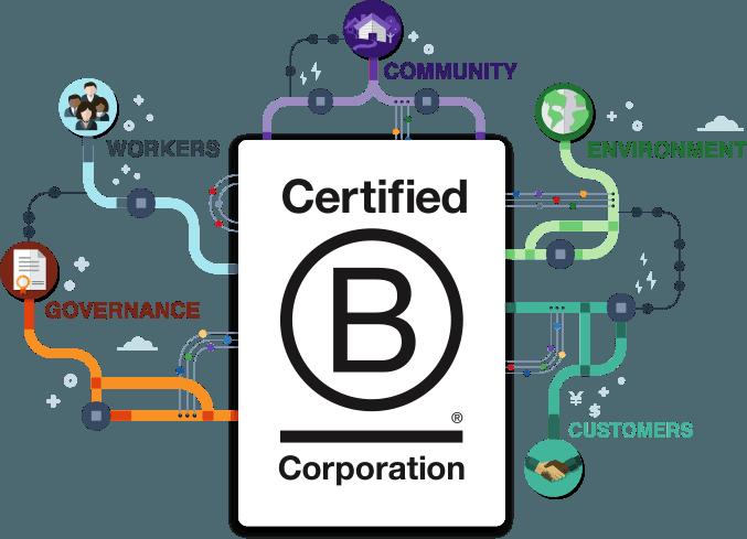 Certified B Corps are pillars humanitarian sustainability