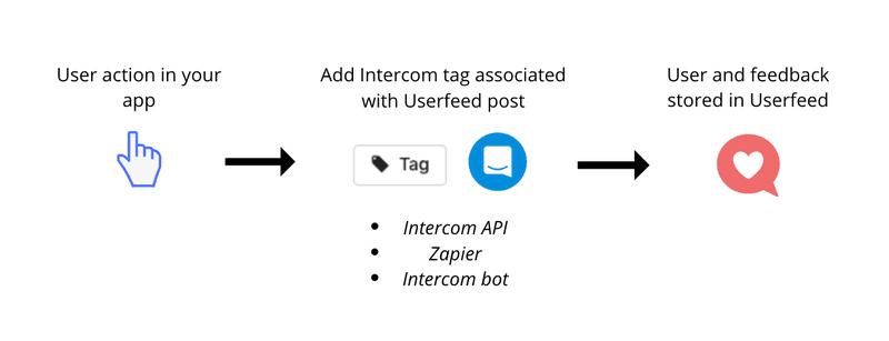 Intercom templates: automate feedback capture through Intercom tags and customer actions