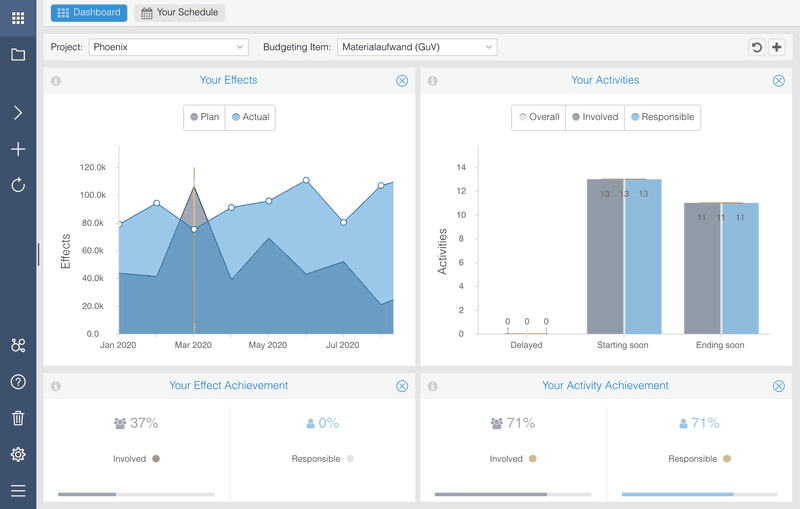 Userfeed customer Nordantech Dashboard