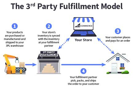3rd party fulfilment