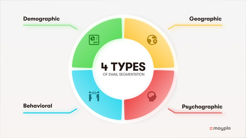 4 four types of email segmentation strategies banner graphic