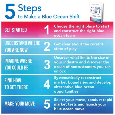 5-steps-to-make-a-blue-ocean-shift