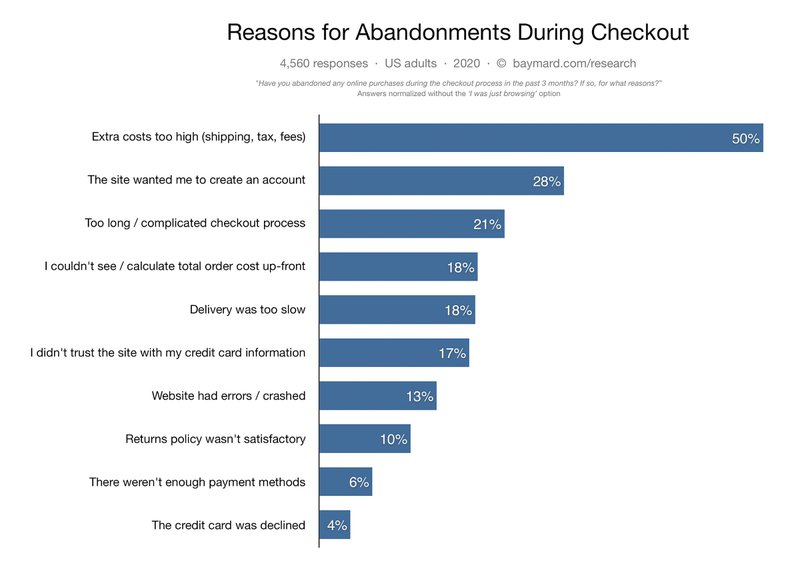 Bamyard institute statistic about cart abandonment checkout