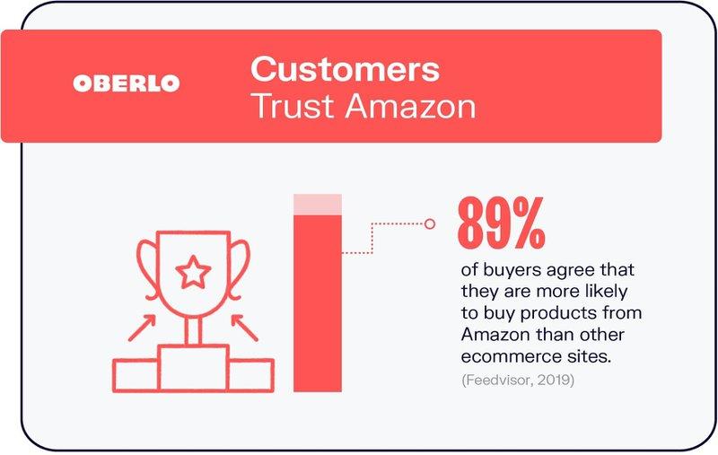 Customers trust amazon