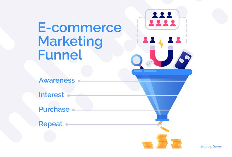 ecommerce marketing funnel sumo example graphic infographic