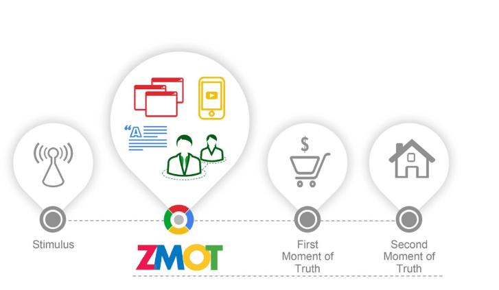 Google zero moment of truth ZMOT customer journey persona