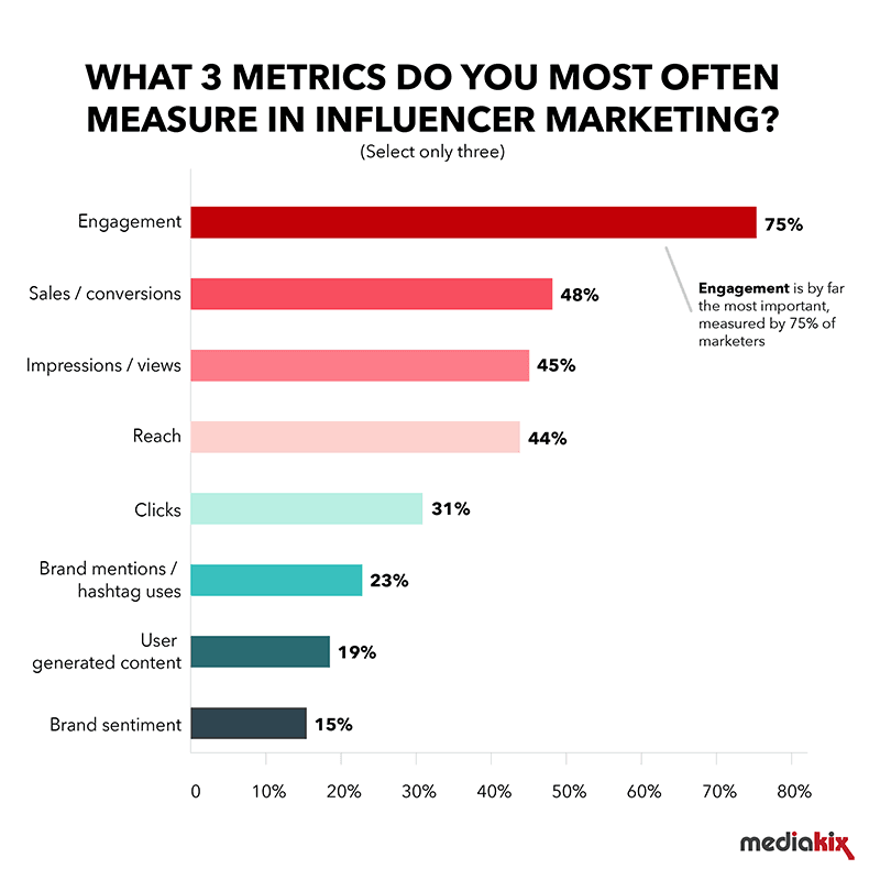 Influencer-Marketing-Industry-Survey-2019-Metrics-Mediakix