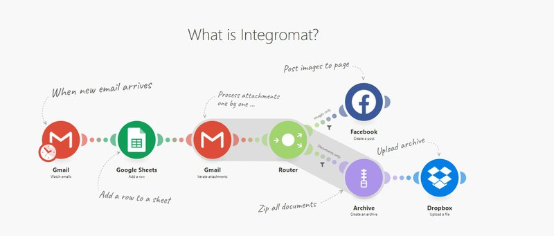 Integromat data inegration tool for ecommerce marketing automation