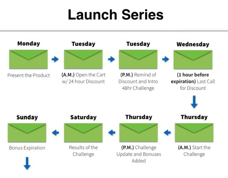 bryan harris videofruit growth tools launch email series