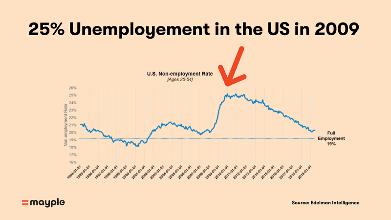 25% unemployment rate in the US in 2009