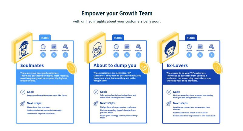 Omniconvert customer segmentation marketing automation