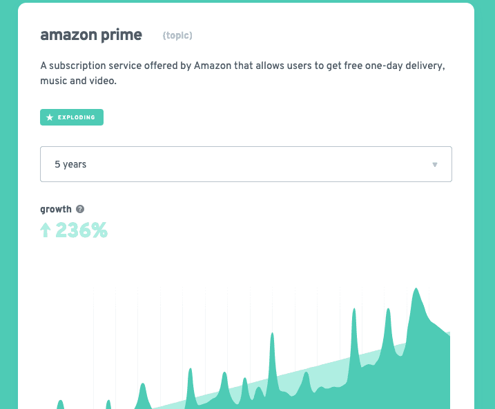 amazon prime exploding topics ecommerce business trends
