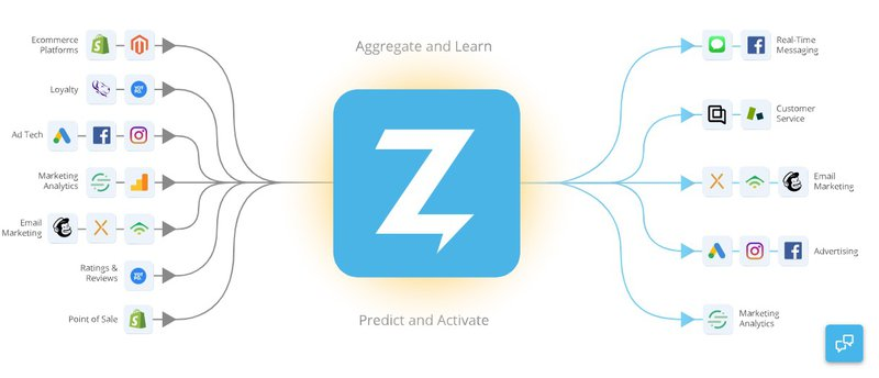 zaius customer data platform integrations