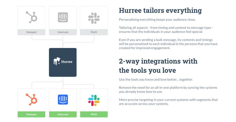 hurree 2-way data integration platform marketing automation