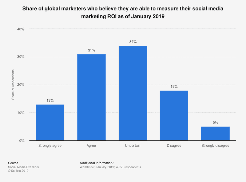 Statista-ability-to-measure-social-media-marketing-roi-worldwide-2019