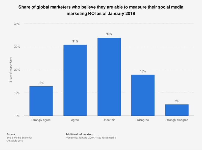 Statista-ability-to-measure-social-media-marketing-roi-worldwide-2019