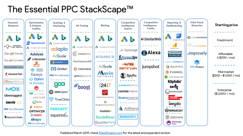 the essential PPC stack