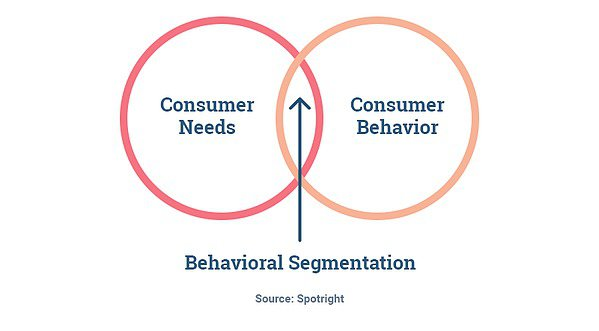behavioral segmentation for email automation