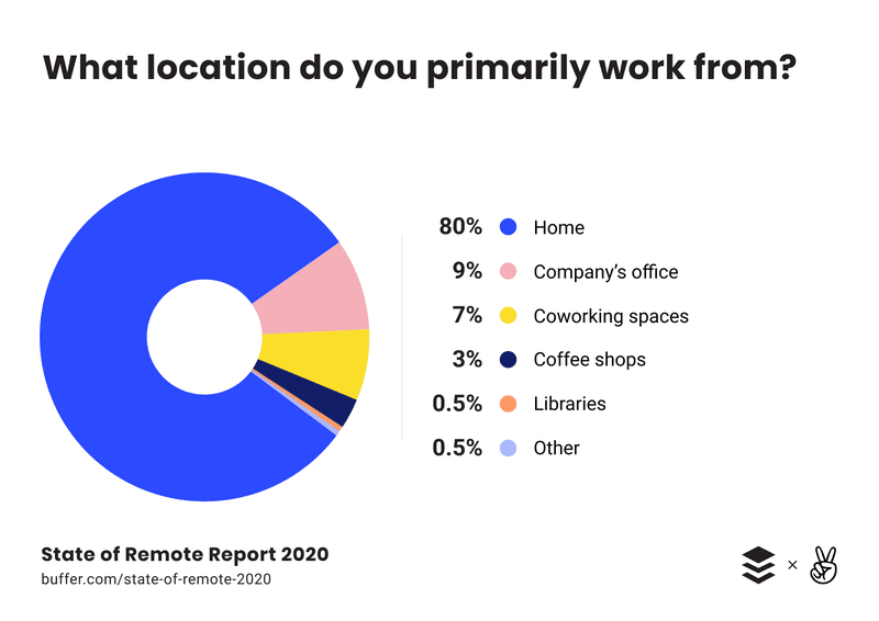 buffer the state of remote report 2020