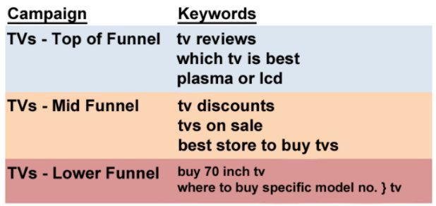 campaign-and-corresponding-keywords