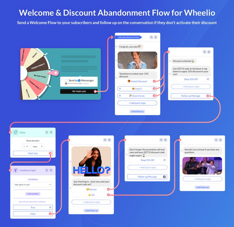 cart abandonment flow from recart and wheelio
