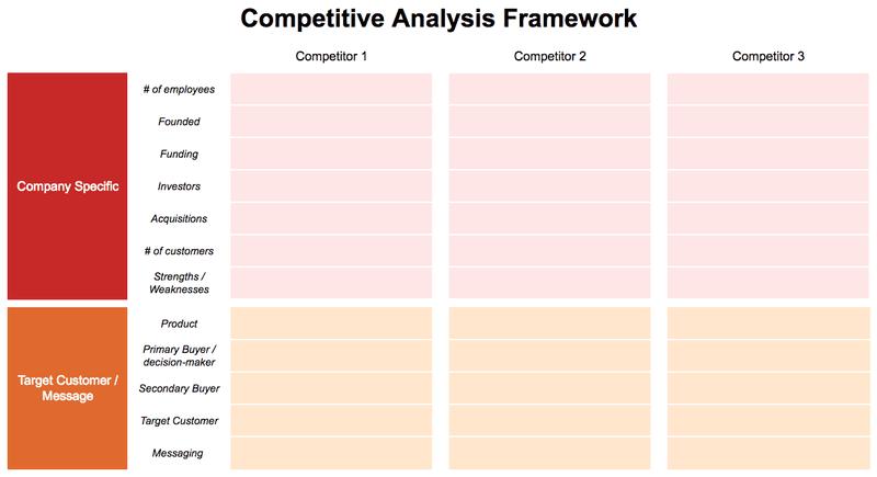 competitive analysis framework product development marketing