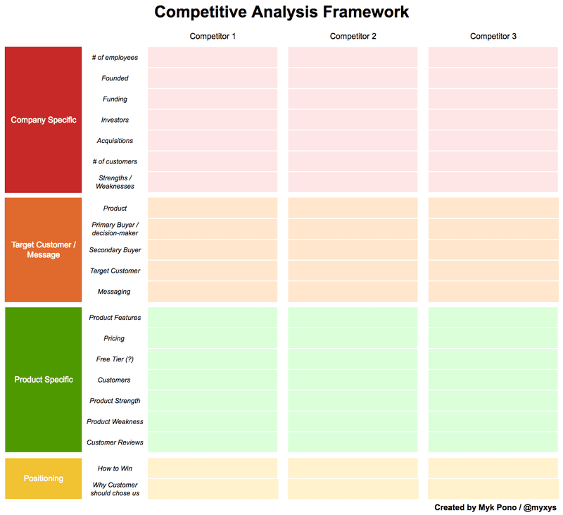 competitor messaging analysis