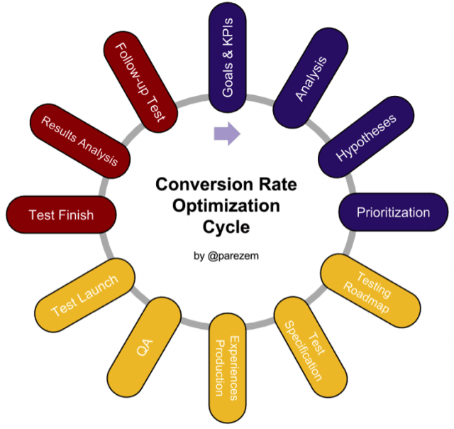 conversion rate optimization cycle cro audit