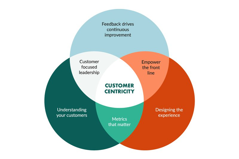 customer-centric-strategy