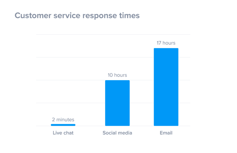 customer service response times by channel chatbot ecommerce