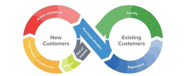 customer journey loop ecommerce