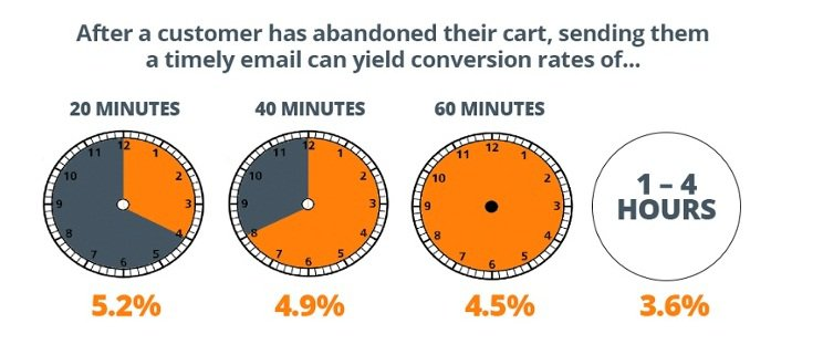 best optimal time to send abandoned cart email stats figure