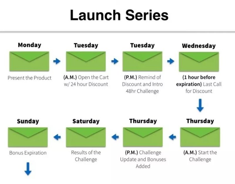 ecommerce-product-launch-flow-email-spacing