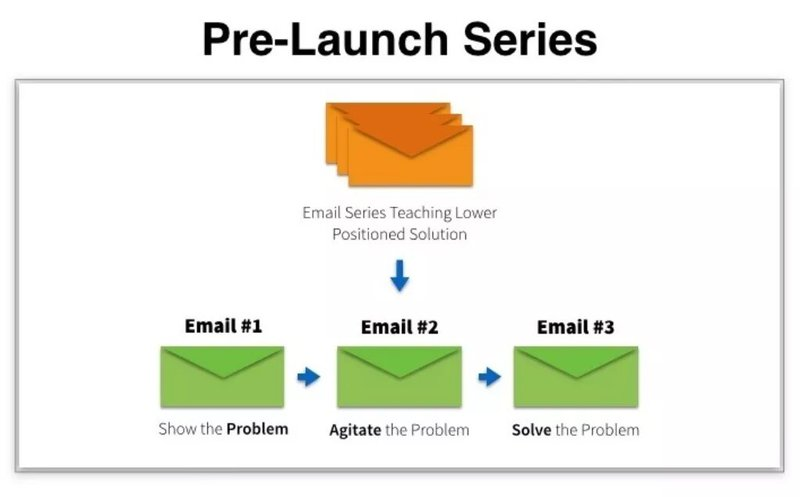 ecommerce-email-product-launch-series-bryan-harris