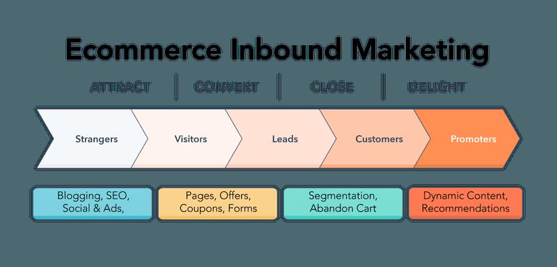 ecommerce inbound marketing methodology
