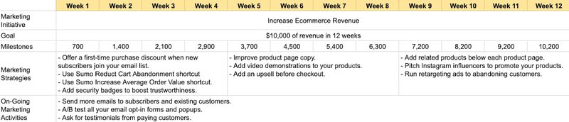 ecommerce marketing plan example from sumo