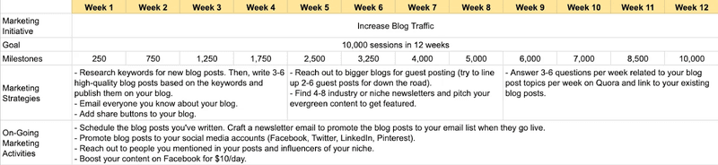 marketing plan example for increase blog traffic sumo