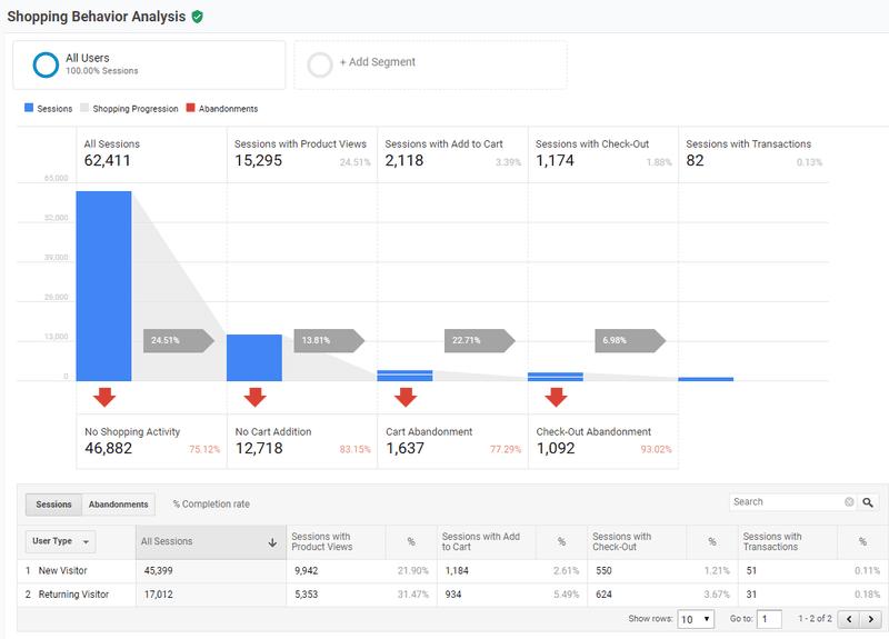 google analytics ecommerce cro a/b testing data