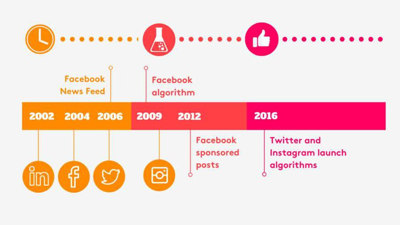 history of social media channels and algorithm changes