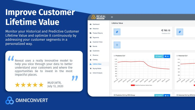 improve customer lifetime value omniconvert shopify app