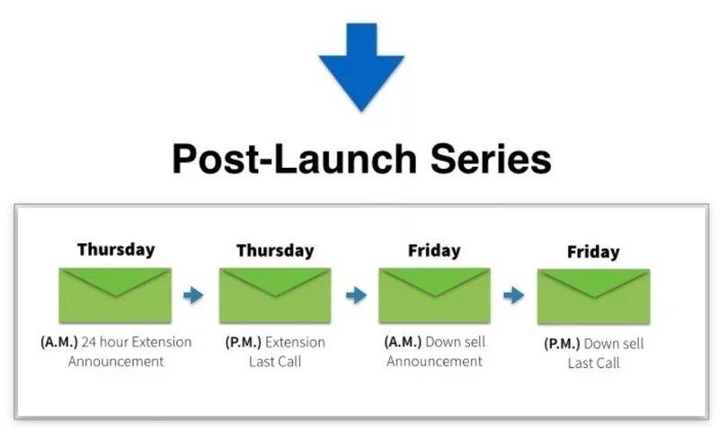 bryan-harris-post-product-launch-series