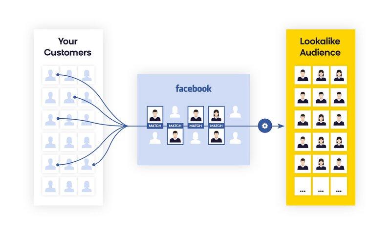 lookalike audiences on Facebook advertising