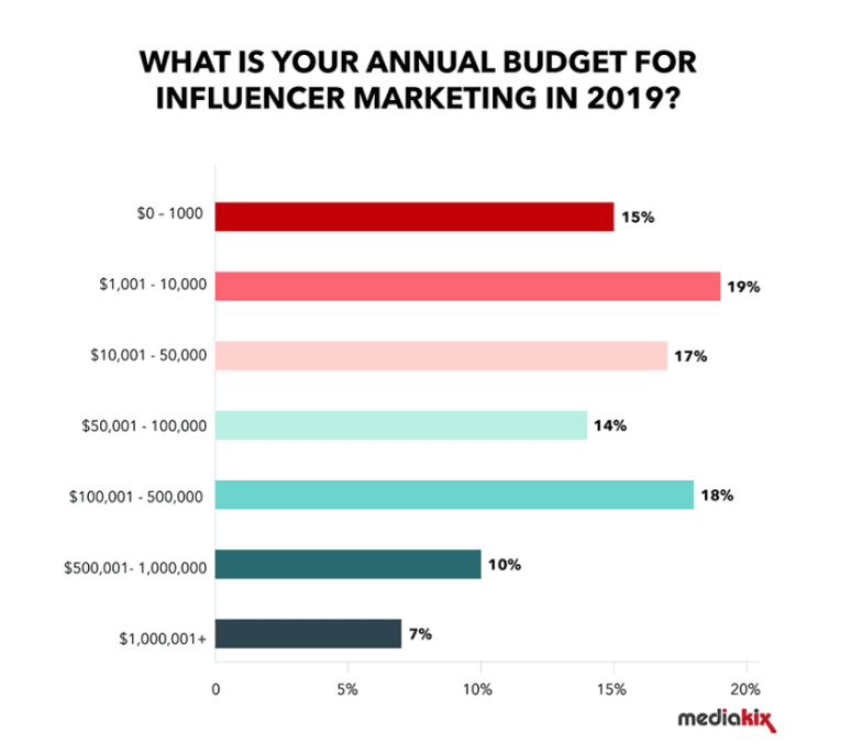 average annual budget for influencer marketing statistic stats 2019