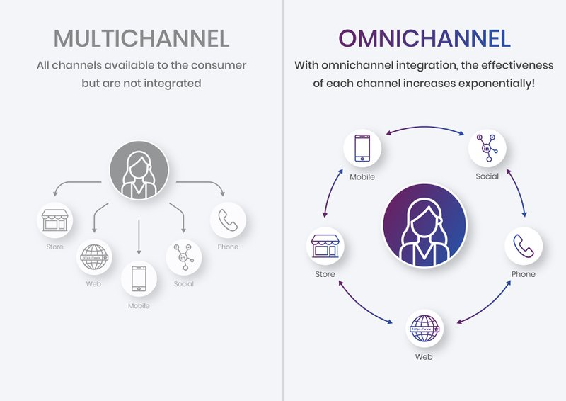 multichannel versus omni channel example