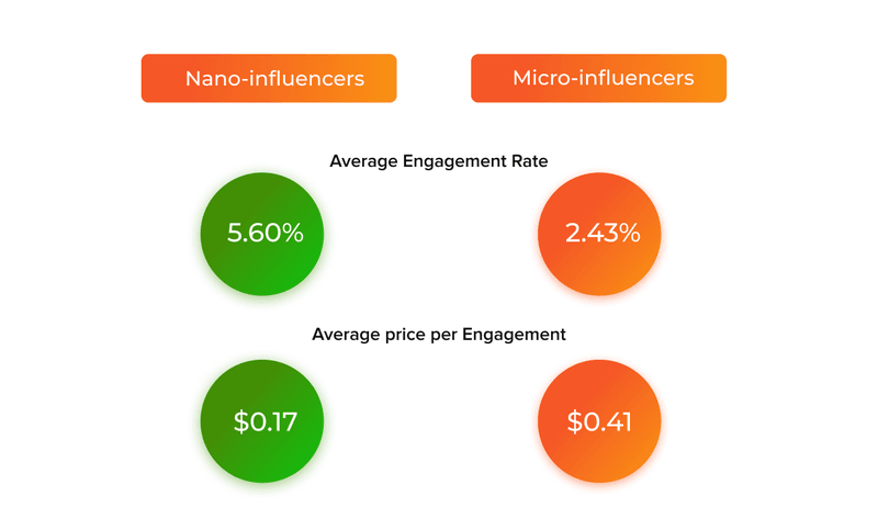 nano influencers vs micro influencers statistics ecommerce marketing